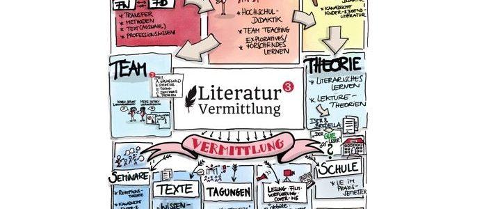 Literaturvermittlung hoch3: Ein Werkstattbericht